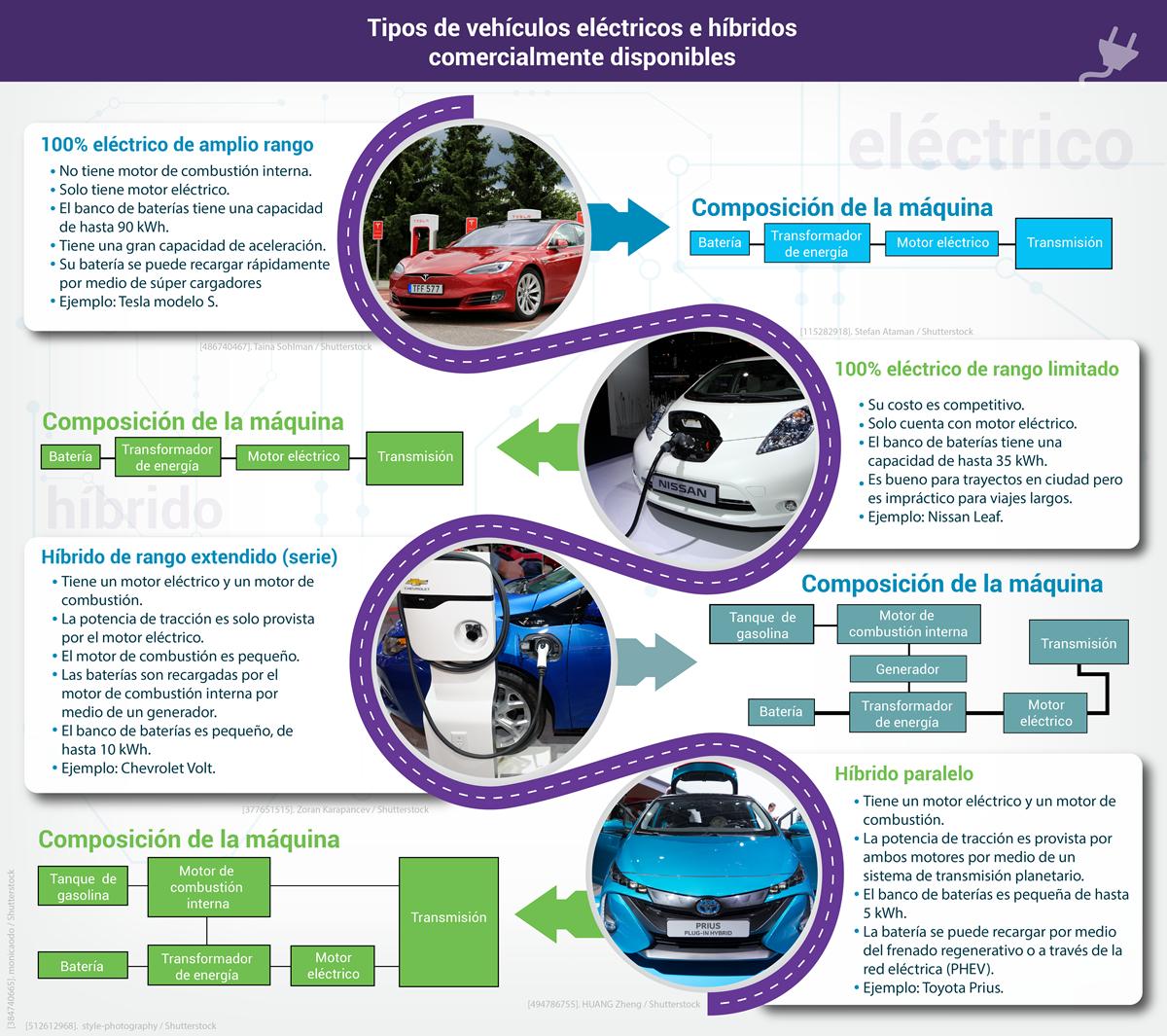 Tipos de vehiculos electricos